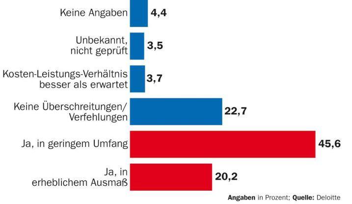 Nahezu zwei Drittel von mehr als 100 befragten Anwender in Deutschland beklagen Leistungsverfehlungen oder nicht eingehaltene Einsparungen.