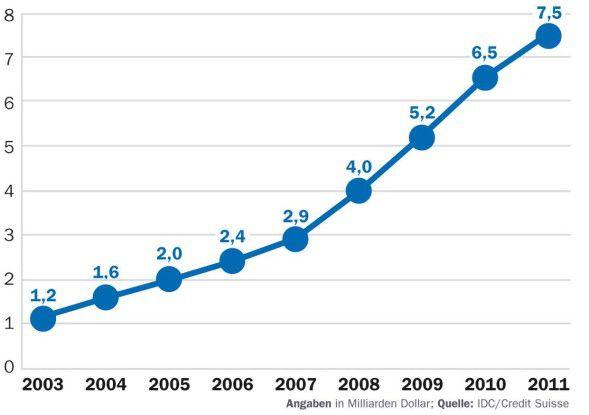 Laut IDC wird der Virtualisierungsmarkt in den kommenden Jahren mit einem durchschnittlichen Wachstum von mehr als 25 Prozent erst richtig zulegen.