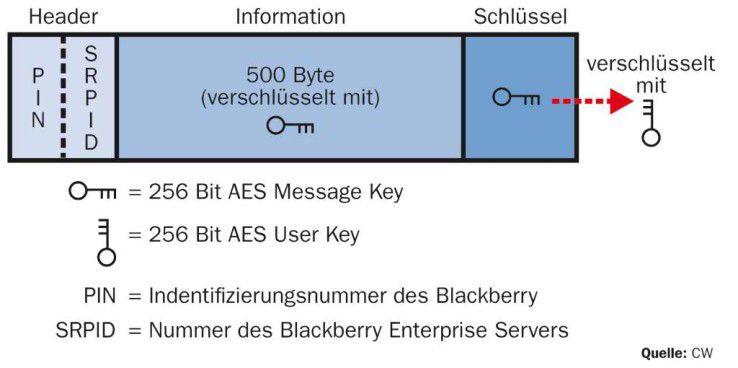 Jedes Datenpaket wird mit einem Message Key verschlüsselt. Dieser wird wiederum mit dem User Key verschlüsselt.