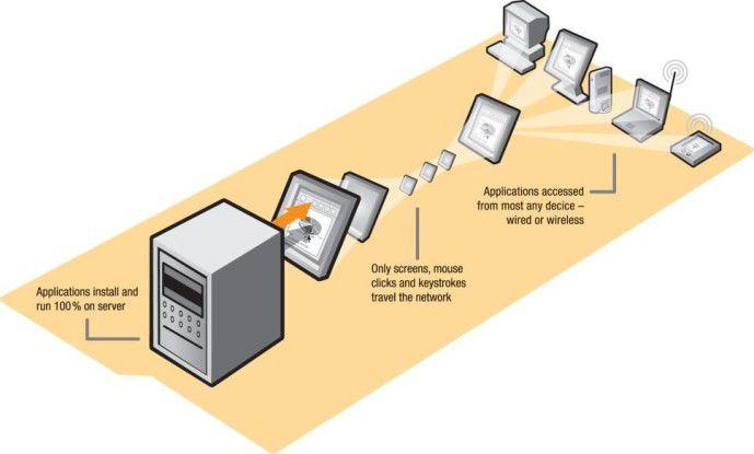 Beim bisher dominierenden Modell des zentralen Desktops, dem Terminal-Server, teilen sich die Anwender das Betriebssystem.