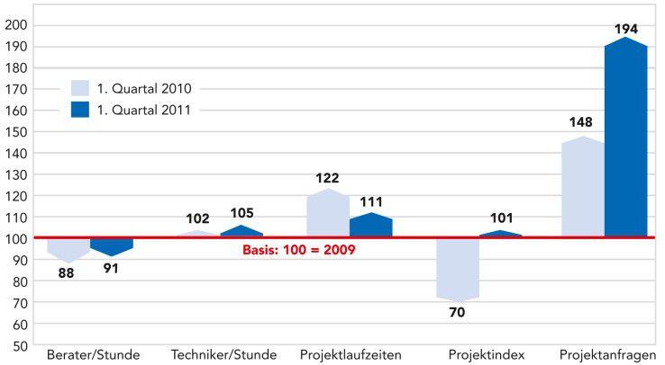 Der Geco-Index zeigt: Die Stundensätze steigen noch moderat, doch die Projektanfragen explodieren.