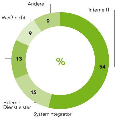 Wer hat die Implementierung von MDM im Unternehmen abgewickelt? Umfrage 2010; ( ) Vergleichszahlen aus Vorjahr
