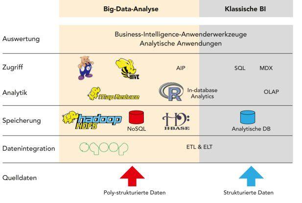 Big Data oder BI - die Aufgaben bleiben die gleichen: Big-Data-Analyse erfolgt auf Basis der gleichen Referenzarchitektur wie klassische BI - allerdings mit anderen Softwarelösungen, zum Beispiel Hadoop-Komponenten. Quelle: Barc