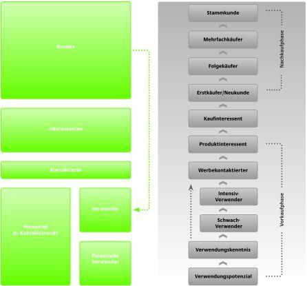 Zyklen der Kundenbindung: Die Beziehung zum Kunden verläuft für Unternehmen in verschiedenen Entwicklungsstufen. Prognosemodelle helfen, Potenziale zu erkennen.