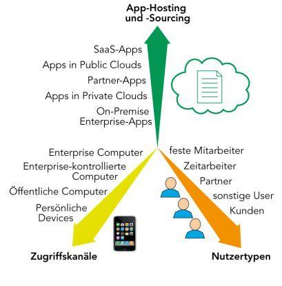 Drei Dimensionen des IAM: Mehr User, neue Geräte und heterogene App-Systeme machen das IAM komplex. Quelle: Forrester Research