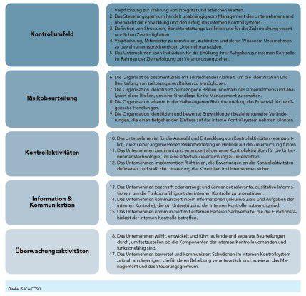 """""""Die fünf COSO-Komponenten und ihre 17 Prinzipien der internen Kontrolle"""": So stellt sich das Committee of Sponsoring Organizations of the Treadway Commission (COSO) ein wirksames internes Kontrollsystem vor. Vor allem Prinzip 11 streicht die Bedeutung der Informationstechnik heraus."""