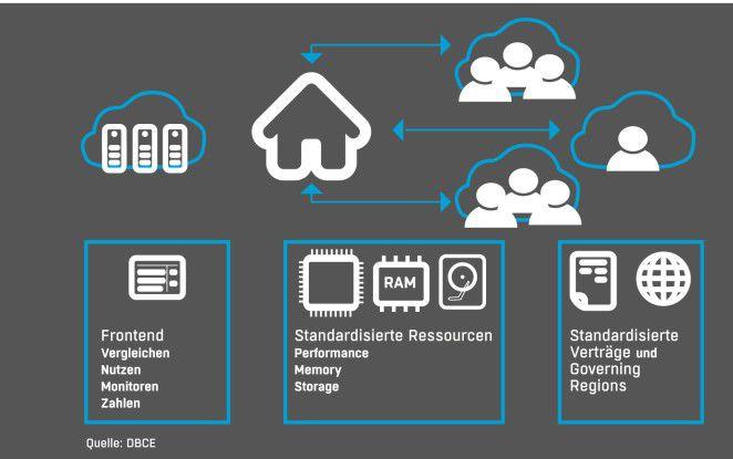 Deutsche Börse schafft Marktplatz für sichere Cloud-Services