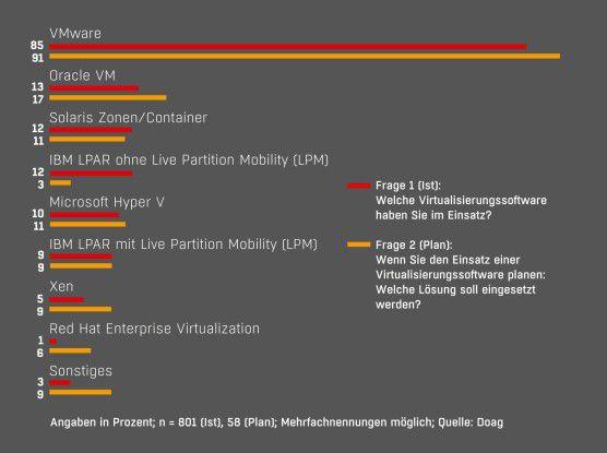 VMware bleibt der Virtualisierungsfavorit - Auf die Frage, welche Virtualisierungslösung eingesetzt wird beziehungsweise geplant ist, nannte die überwiegende Mehrheit VMware.