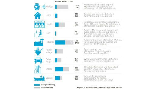 Potenzieller wirtschaftlicher Mehrwert durch IoT.