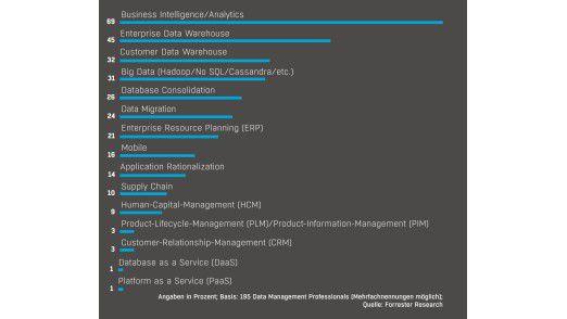 Laut einer Umfrage von Forrester Research sind das die Bereiche, auf die die Datenverantwortlichen ihre Bemühungen um Datenqualität fokussieren wollen.
