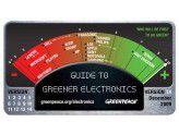 Bewertung der Technik-Hersteller durch Greenpeace