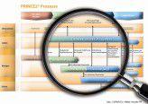 Das Prozessmodell von Prince2.
