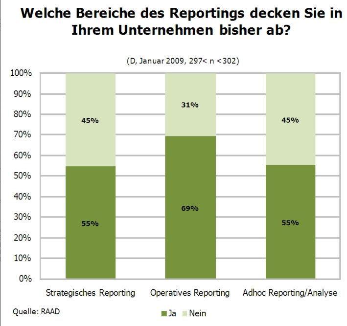 """Die meisten Unternehmen sind in Sachen Reporting """"opereativ"""" und nicht """"strategisch"""" unterwegs. Quelle: RAAD, 2009"""