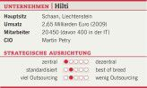 Die Unternehmensdaten von Hilti.