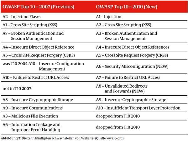 Bild: Firmen öffnen Stuxnet und Co. selbst die Tür Seite: 1