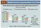 Arbeiten fast immer und überall? Mit Tablets und Smartphones ist das schon jetzt wahrscheinlicher als mit herkömmlichen Notebooks.