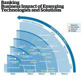 Wann welche Technologien wie das Banking beeinflussen - eine Einschätzung des IT-Dienstleisters Atos