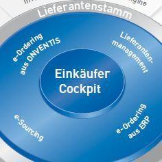 Onventis bietet eine Saas-Lösung für das Einkaufsmanagement an. SAP ist an dem Anbieter beteiligt.