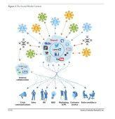 Verschlungen und bunt: So stellt Forrester den Social-Media-Kontext im Unternehmen dar. Ihn gilt es zunächst abzuklopfen.