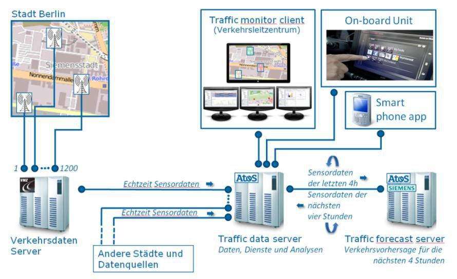RTTF (Real Time Traffic Forecast) stellt Echtzeit-Daten zu Verkehrsaufkommen und Geschwindigkeiten über unterschiedliche Frontends bereit.