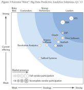 Noch kann SAP bei Lösungen für Big Data Predictive Analytics nicht mit SAS und IBM mithalten, so Forrester.