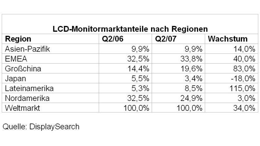 Wachstum: Der Absatz von LCD-Monitoren in Großchina ist innerhalb eines Jahres um 83 Prozent gestiegen, der in Lateinamerika um 115 Prozent.