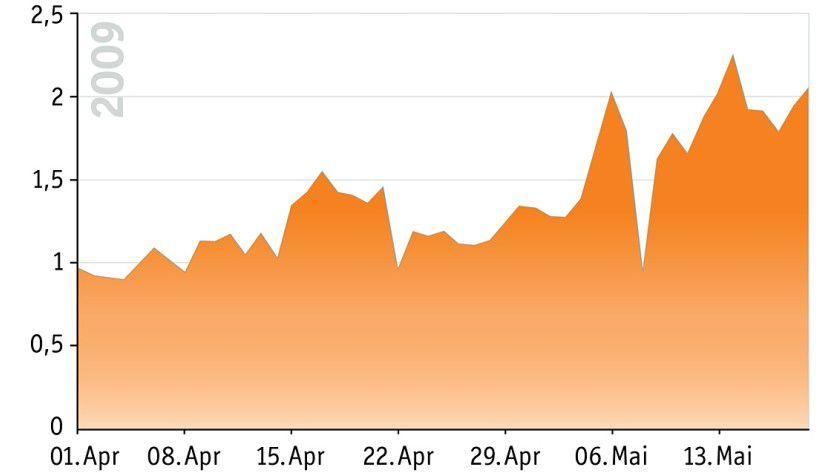 Auf Wachstumskurs: Das Spam-Aufkommen steigt stetig. (Quelle: eleven)