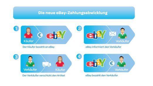 Ein Schaubild verdeutlicht das neue Bezahlmodell von Ebay