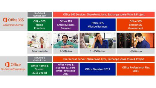Office-Lizenzmodelle im Überblick