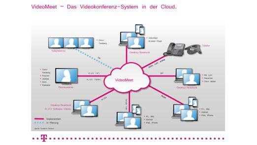Bei der mittels VideoMeet vermittelen Bildkommunikation sind (fast) alle Clients erlaubt.