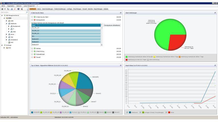 """Das zentrale """"Management Dashboard"""" der Business-Security-Lösungen von G Data: schnelle Übersicht für den SysAdmin"""
