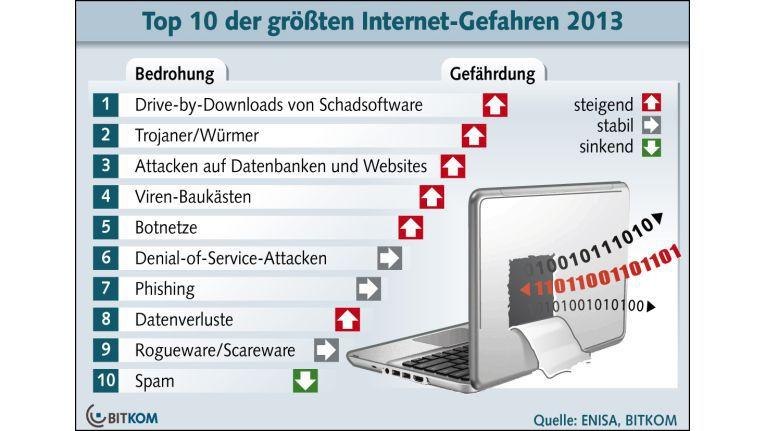 In dem Ranking der Top-10-Gefahren aus dem Web zeigt Bitkom die wichtigsten Bedrohungen