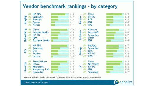 Weltweit ist VMware der im Chanenl beliebtesten Anbieter. Quelle: Canalys