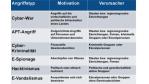 """IDC-Studie und Kongress zu """"Storage & Security"""": Unternehmen unterschätzen Sicherheitsrisiken - Foto: IDC"""