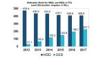 HDDs unter Druck: SSDs erobern den Markt - Foto: IHS