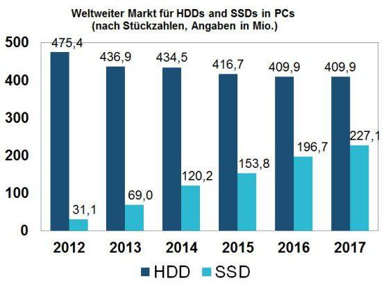 Das Gewicht im Speichermarkt verschiebt sich zunehmend zugunsten der SSDs.(Quelle: IHS, ehemals iSupply)