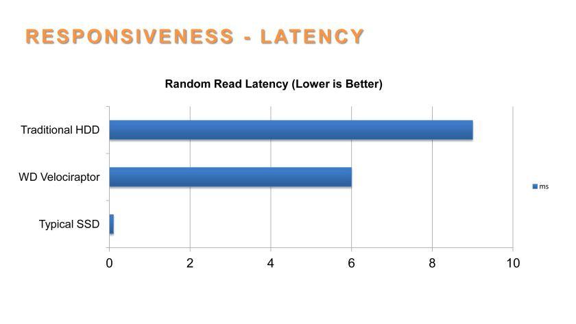 Antwortzeiten: SSDs schneiden wesentlich besser ab als HDDs.
