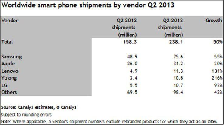 Smartphone-Markt im Q2/2013 nach Herstellern aufgeschlüsselt.