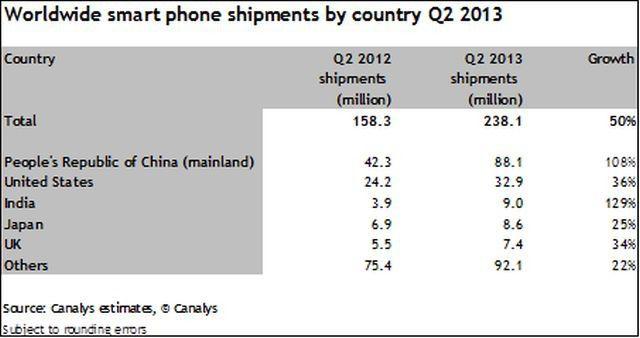 Mehr als ein Drittel aller Smartphones werden in China verkauft.