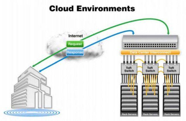 Skalierbarkeit: Bei Clouds können hunderte von RZ-Servern angesprochen werden, die eine große Menge internen Netzwerkverkehrs erzeugen (Quelle: Broadcom).