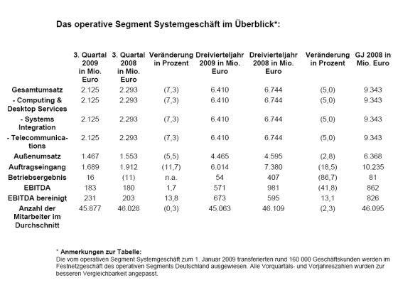 Die T-Systems-Zahlen für das dritte Geschäftsquartal 2009. Quelle: T-Systems