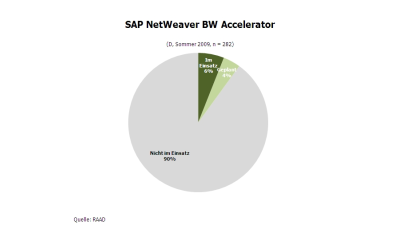 SAP BW: Schnell, schneller, Netweaver Business Warehouse Accelerator - Foto: RAAD Research