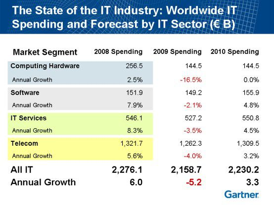 Nach einem Minus im laufenden Jahr sollen die weltweiten IT-Ausgaben 2010 wieder steigen.