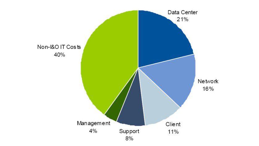 Transparenz: Die Kostenblöcke für IT-Infratstruktur und Betrieb belegen nach Angaben von Gartner meist ein Gutteil des Budgets.