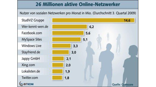 Social Media Plattformen: Die Top Ten in Deutschland.