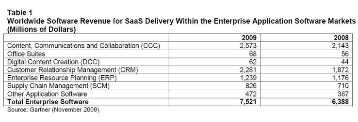 Weltweit sollen die SaaS-Anbieter Gartner zufolge in diesem Jahr rund 7,5 Milliarden Dollar einnehmen.