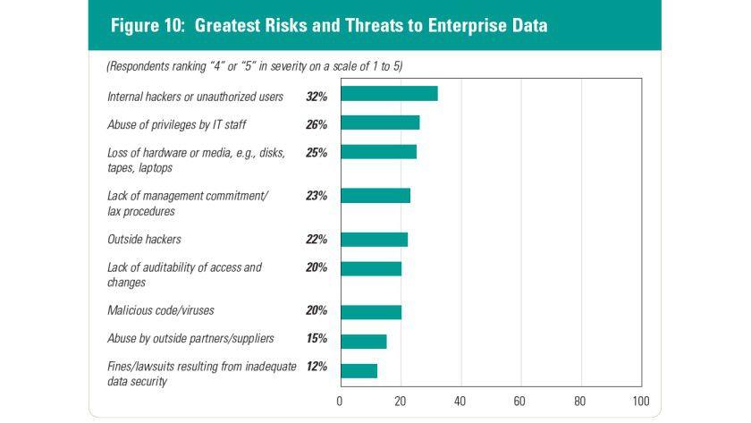 Die größten Risiken meint man im Unternehmen bei den eigenen IT-Fachkräften auszumachen. Immerhin 58 Prozent der Befragten sehen die größte Gefahr durch interne Hacker oder den Missbrauch von Zugangsdaten innerhalb der IT-Abteilung.