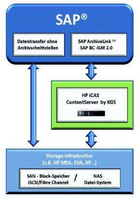 Der HP iCAS ContentServer by KGS nutzt die standardisierten Schnittstellen SAP-Schnittstellen ArchiveLink und BC-ILM 2.0.