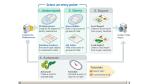 Data-Warehouse-Ersatz: Operational Datastores sind einfacher und billiger