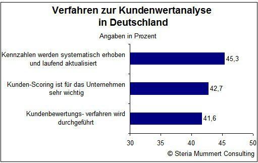 Effektive Kundenwertanalysen haben in deutschen Unternehmen einen geringen Stellenwert.